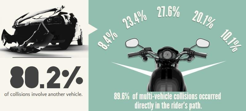 motorcycle crash inforgraphic